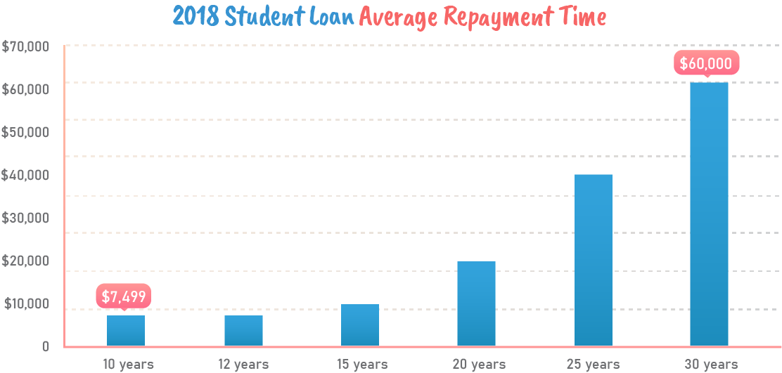 2018 student loan average time