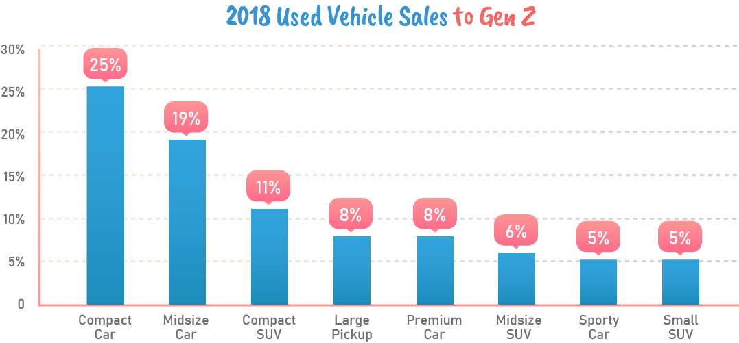 2018 Used vehicle sales to Gen Z.