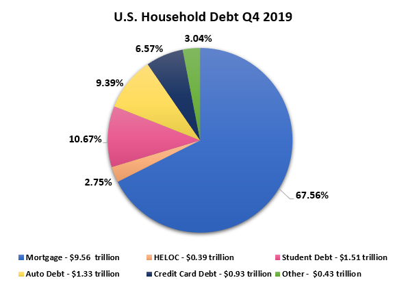 United States Household Debt Composition Chart.