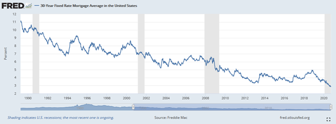 FRED 30 year fixed rate mortgage in the US.