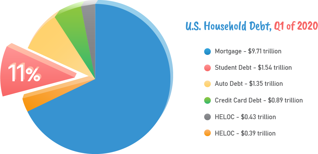 US household debt Q1 of 2020