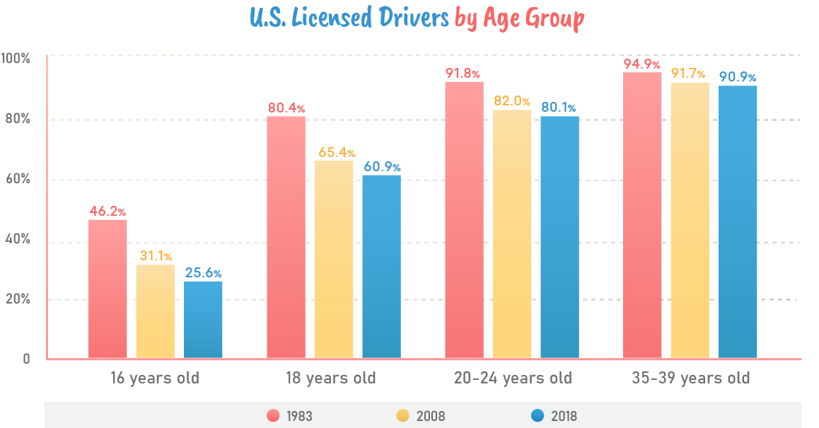 US licensed drivers by age groups
