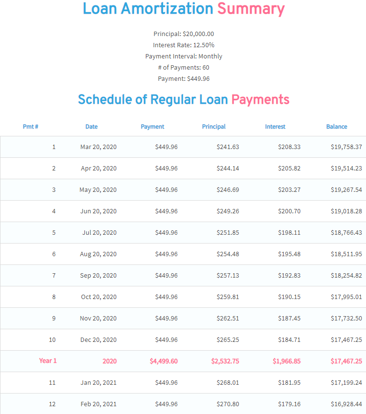 Example Loan Amortization Table.