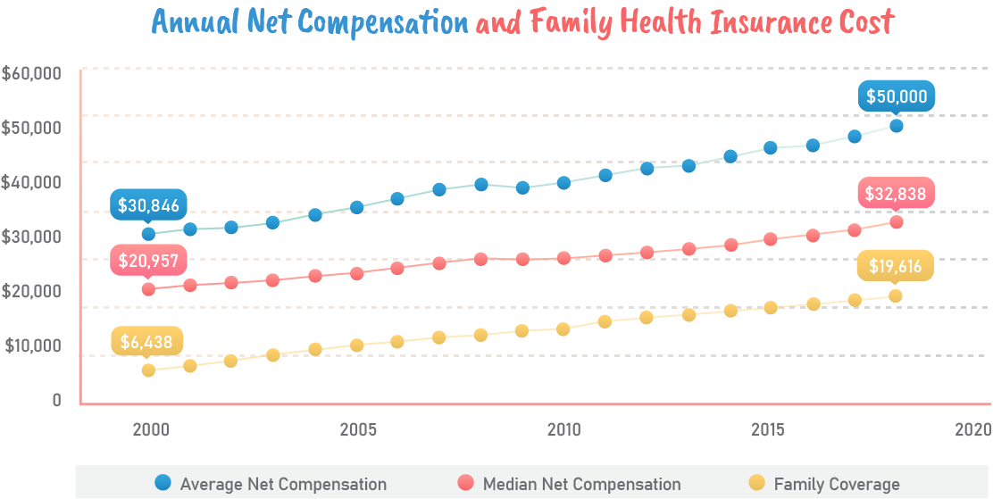 Annual net compensationa and family health insurance.