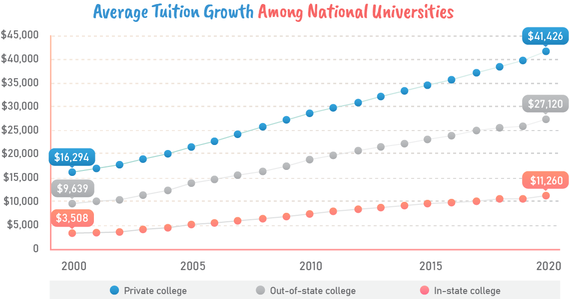Average tuition growth among national universities.