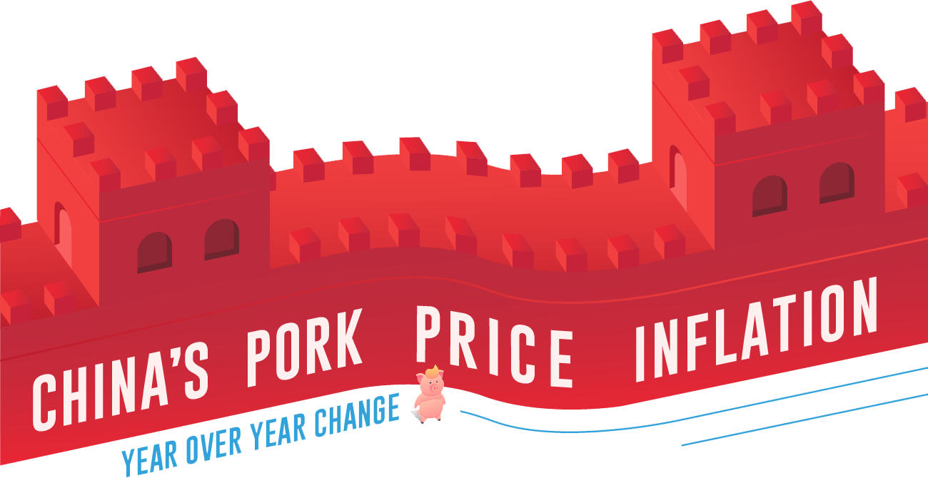 China's pork price inflation year over year change.