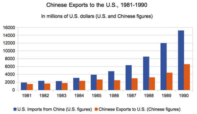 chinese exports to the United States from 1981 to 1990 using figures from both countries.