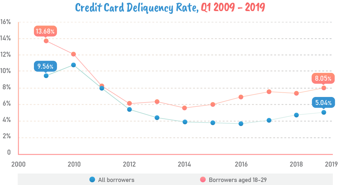 Credit card deliquency rate,Q1 2009-2019.