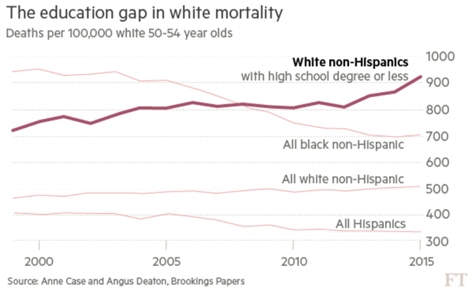White men across the United States dying deaths of despair.