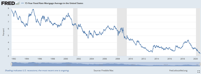 FRED 15-Year Fixed Mortgage Changes.