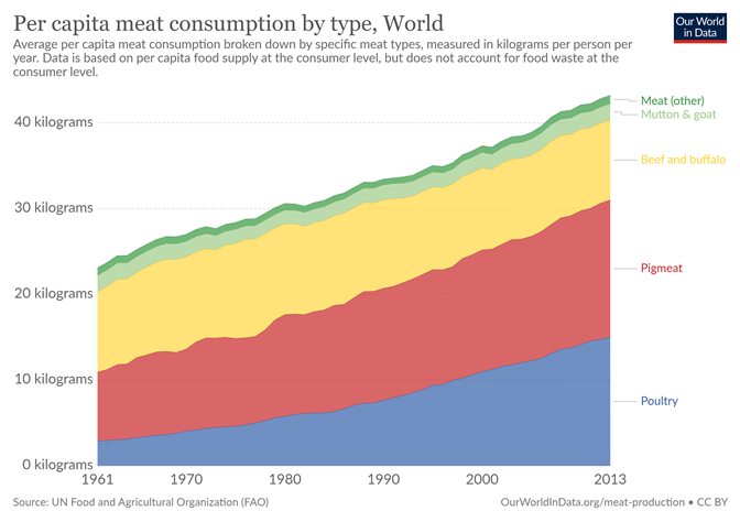 Global per capita meat consumption by type.