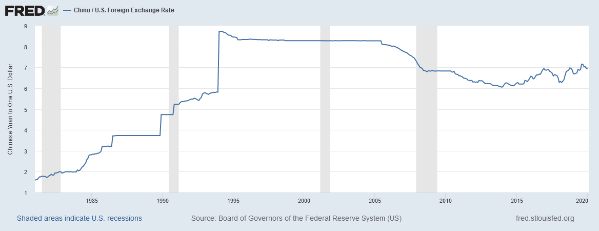 Historical FX conversion rates from Chinese Yuan to United States Dollar.