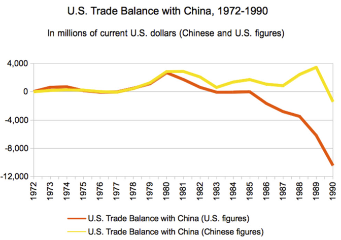 Historical United States Goods Trade Balance With China between 1972 and 1990.