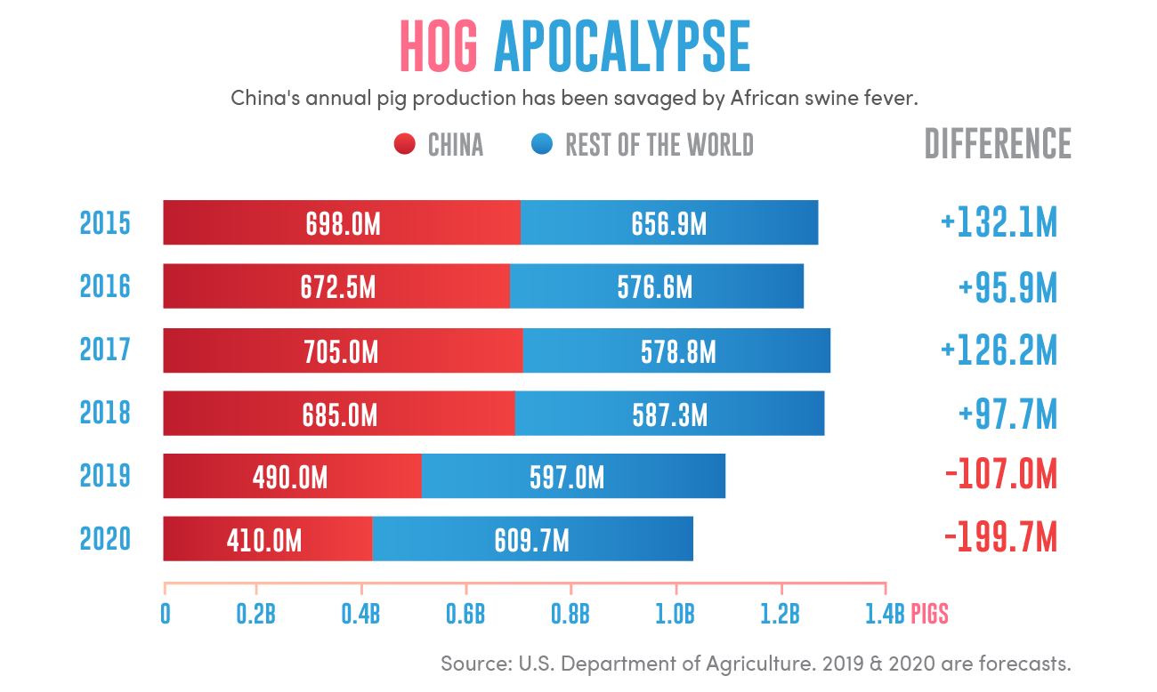 China Hog Herd Apocalypse.