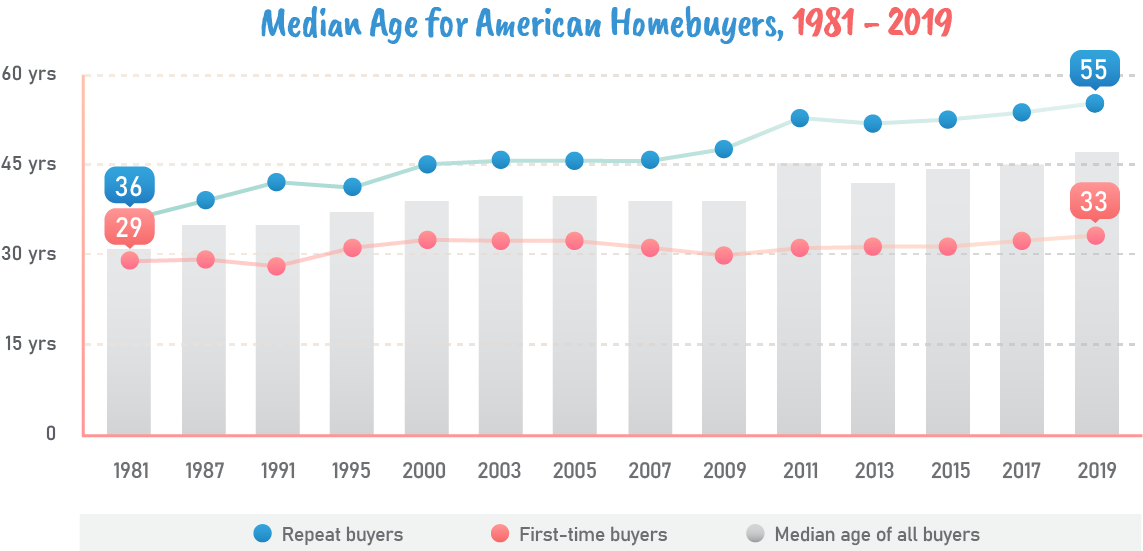 Median age for american homebuyers 1981-2019.