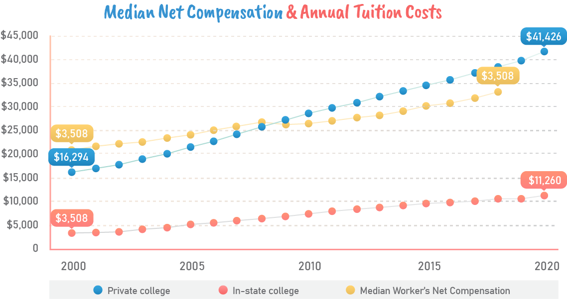Median net compensation and annual tuition costs.