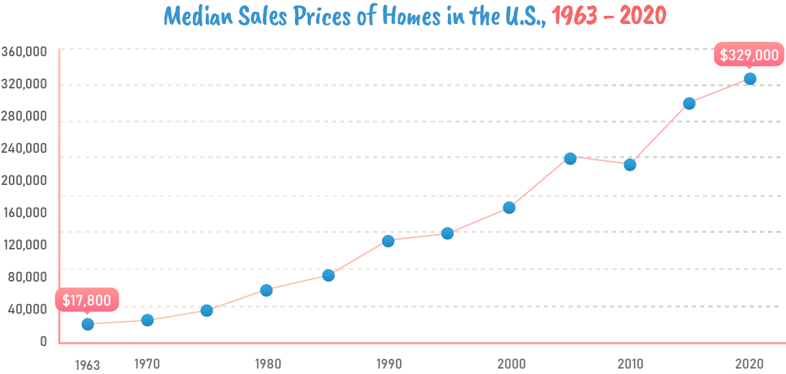 Median sales prices of homes in the US 1963-2020.
