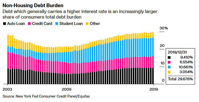 Non-housing Debt Burden.