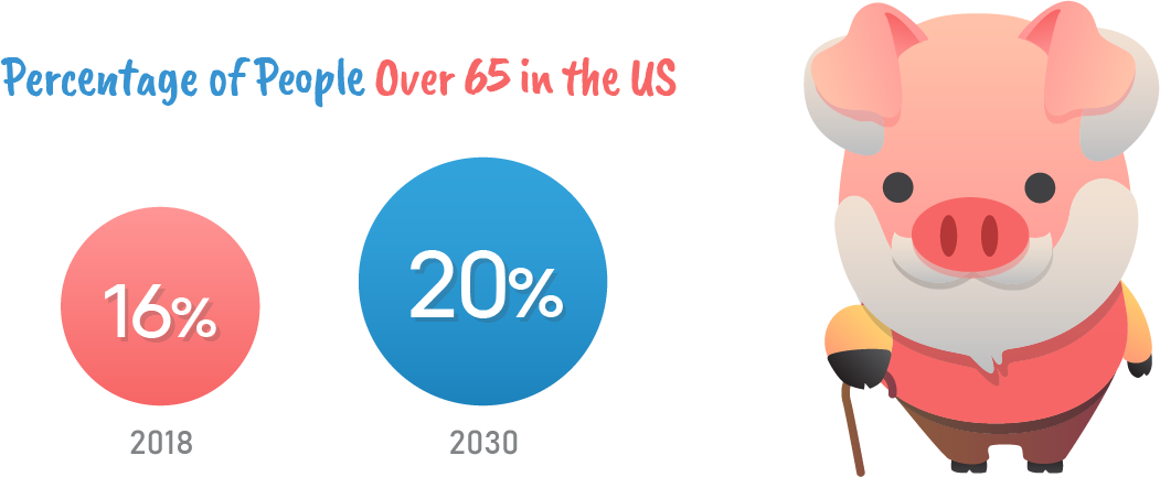Percentage of people over 65 in the US.