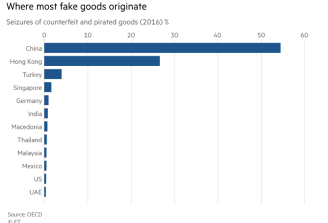 Seizures of Counterfeit Goods by Country.