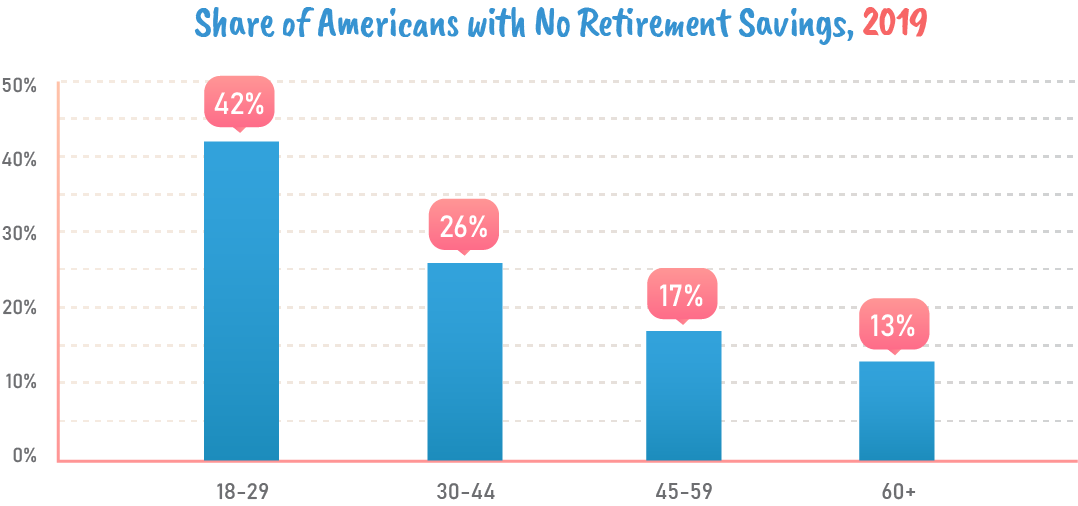 Share of americans with no retirement savings 2019.