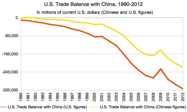 United States Historical Goods Trade Balance With China.
