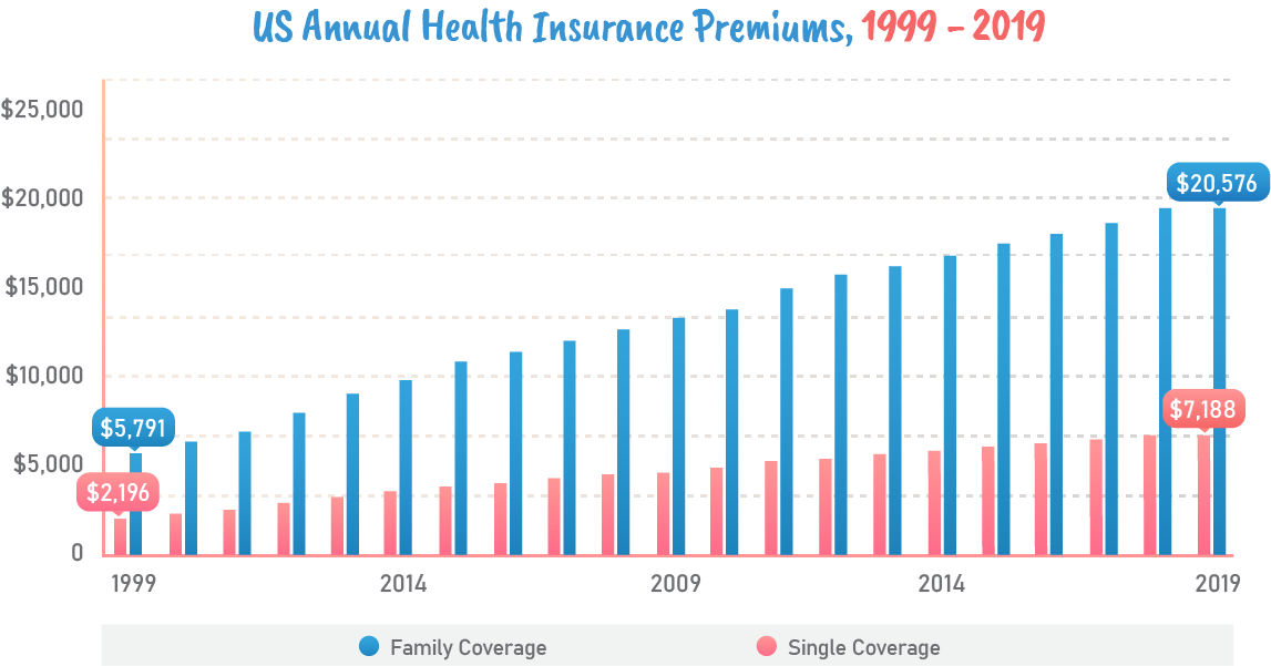 US annual health insurance premium, 1999-2019.