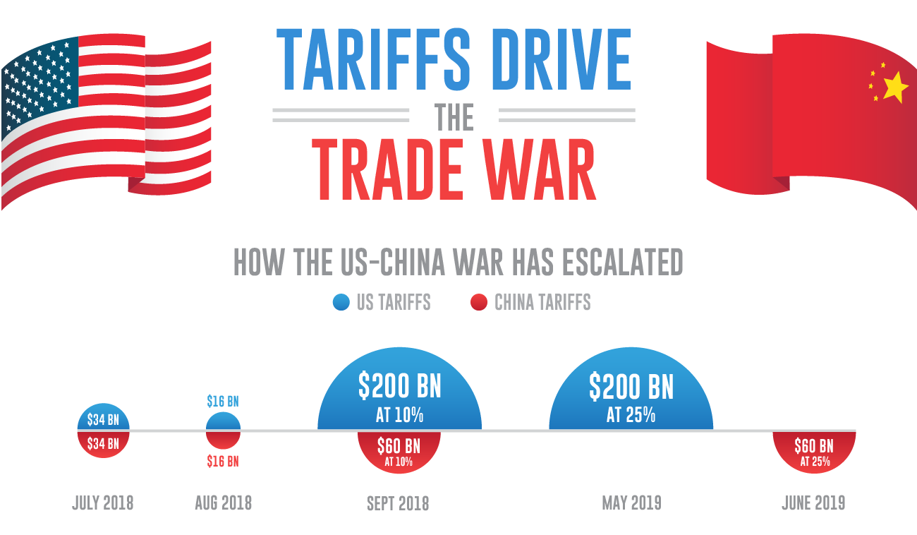 Tariff Escalation Throughout the United States vs China Trade War.