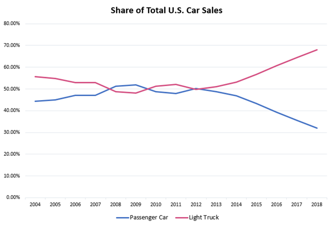 Graph of Historical United States Light Truck versus Car Sales.