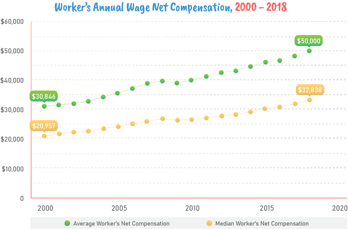 Worker's Annual Wage Net Compensation, 2000-2018.