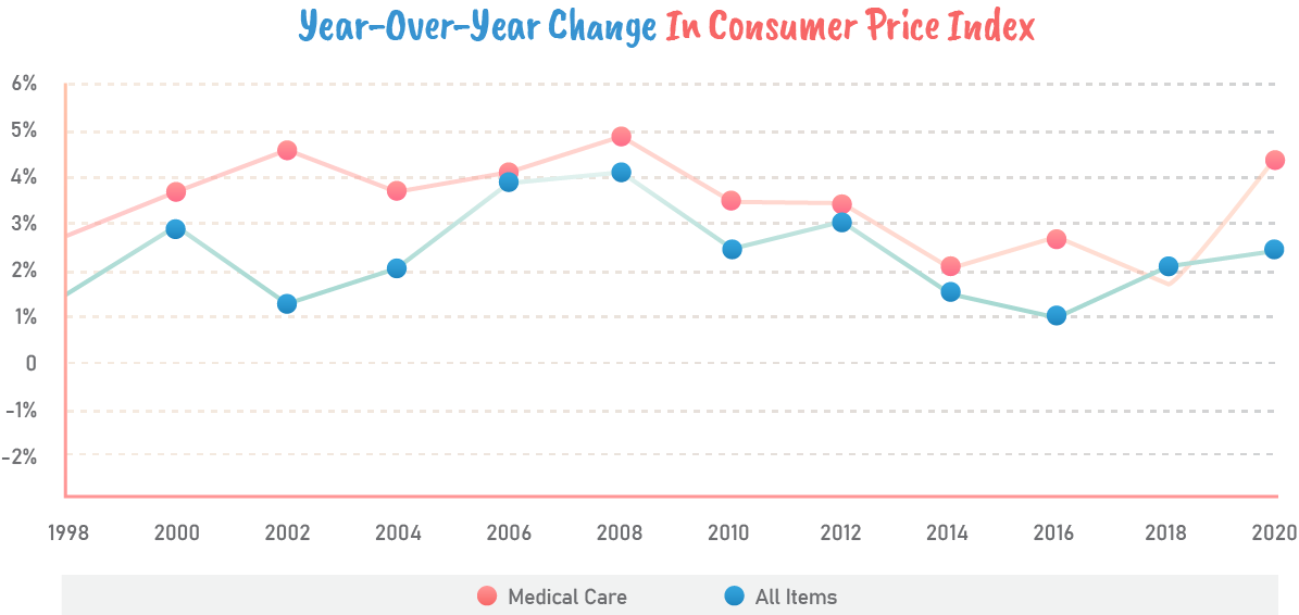 Year-over-year change in consumer price index.